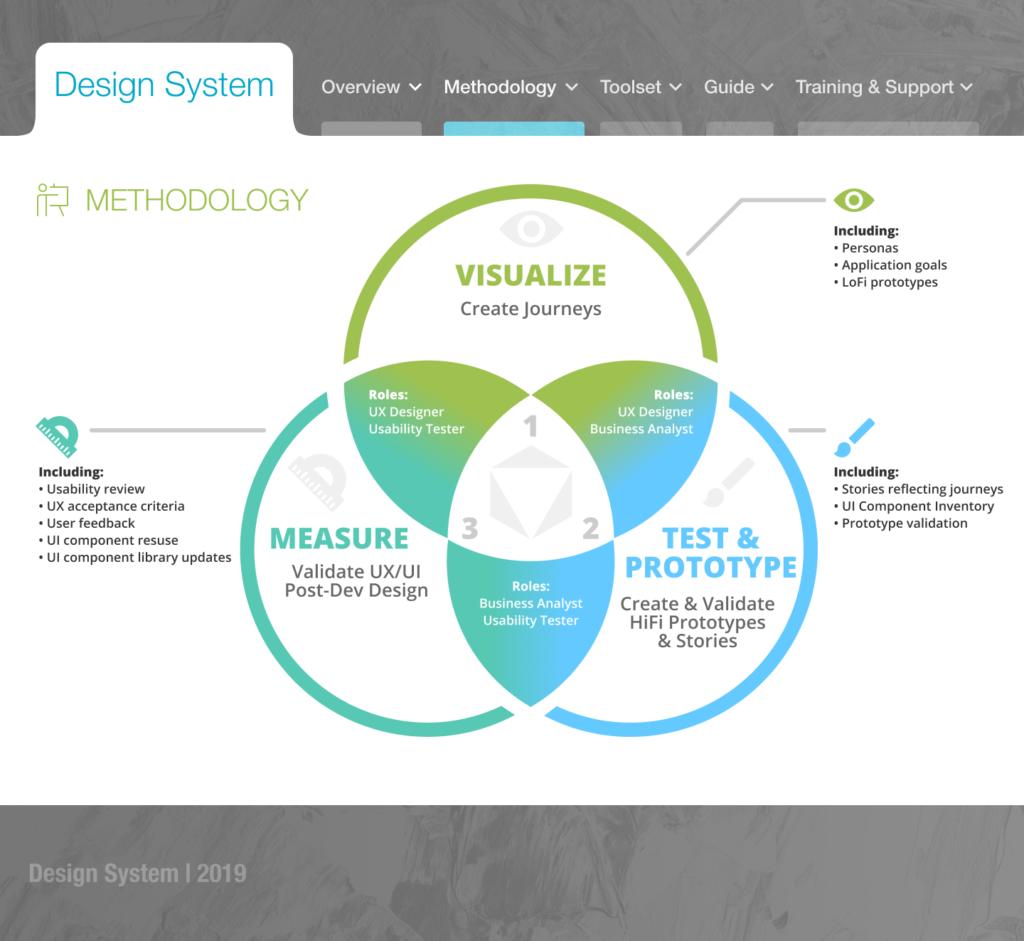 Design System UX methodology