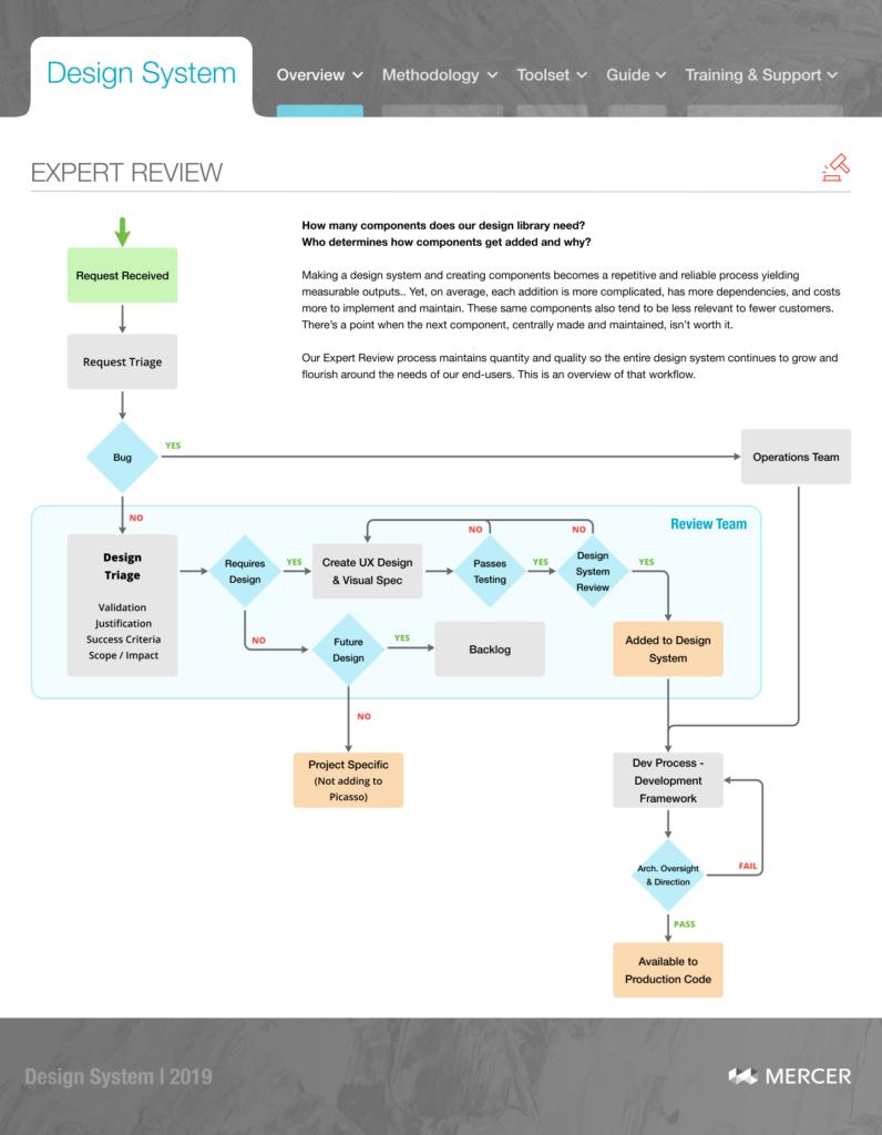 Design System governance